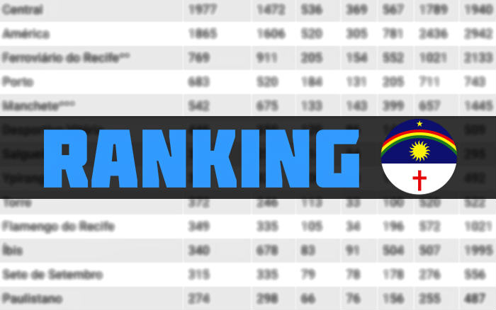 O ranking de pontos do Campeonato Pernambucano, com 64 clubes participantes entre 1915 e 2019
