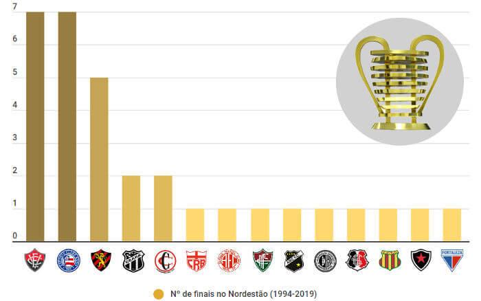 Os 32 finalistas nas 16 edições da Copa do Nordeste entre 1994 e 2019