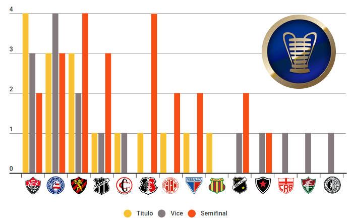 O ranking de títulos do Nordestão, com o Fortaleza como o 9º campeão