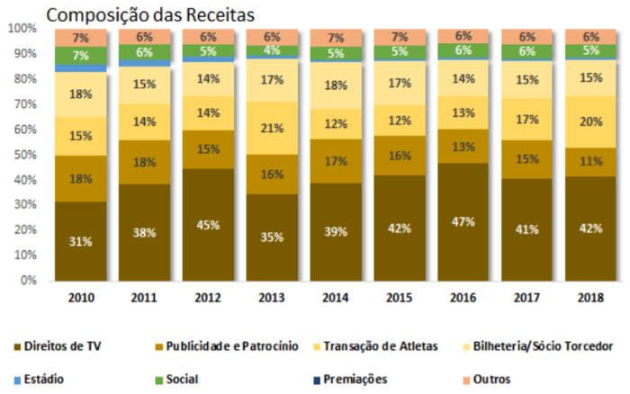 O raio x do Itaú sobre as finanças de Bahia, Ceará, Fortaleza, Sport e Vitória