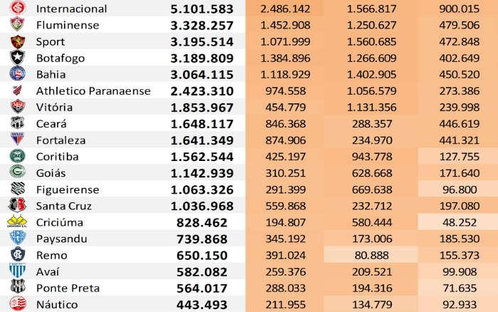 As redes sociais dos 45 maiores clubes do Brasil até julho de 2019, via Ibope