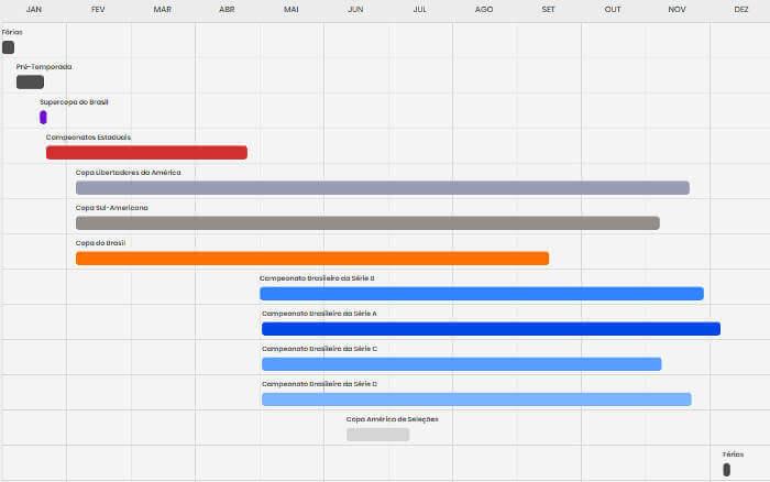 Calendário da CBF em 2020 estica a Série C, mas não detalha Nordestão