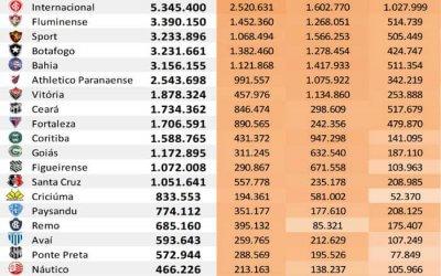 As redes sociais dos 45 maiores clubes do Brasil até outubro de 2019, via Ibope
