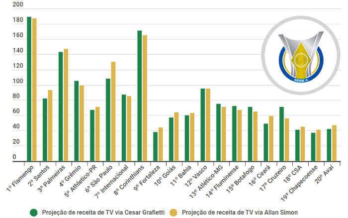 A projeção final de receita de TV no Brasileirão de 2019, com variáveis