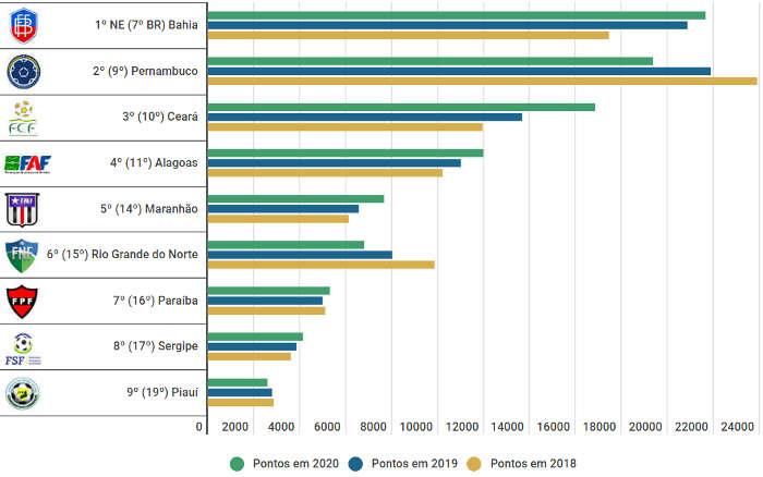 Ranking de federações para 2020, com a Bahia passando Pernambuco após 7 anos