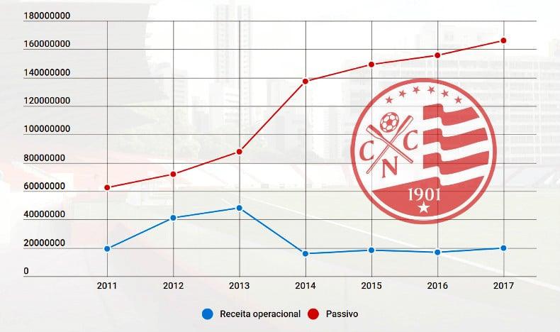 Balanço do Náutico em 2017 aponta passivo de R$ 165 milhões e dívidas com 15 dirigentes e 4 clubes