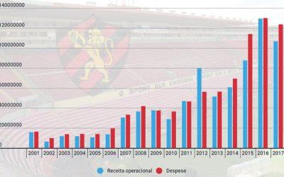 Balanço do Sport em 2017 traz passivo recorde, com novo cálculo, e receitas do século XXI. Em 17 anos, R$ 765 mi