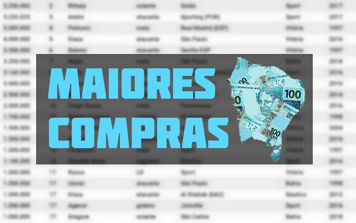 O ranking de compras milionárias dos clubes do Nordeste no Plano Real