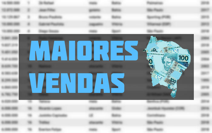 O ranking de vendas milionárias dos clubes do Nordeste no Plano Real