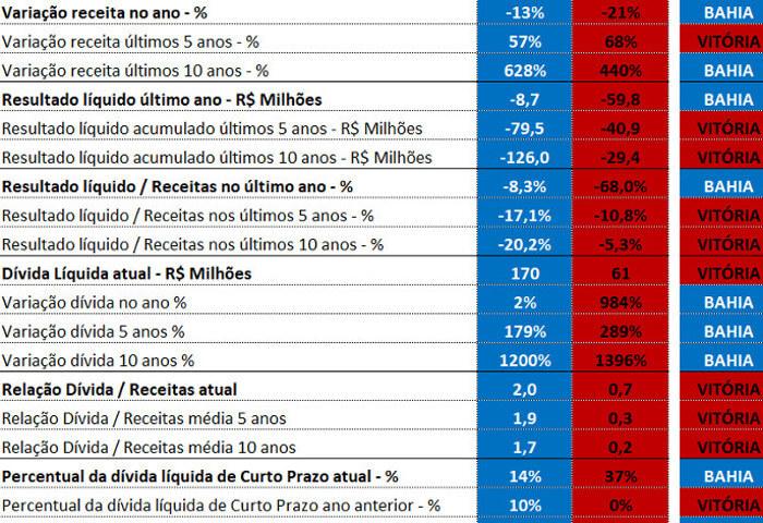 O comparativo entre os balanços de 2017 de Bahia e Vitória, via Pluri