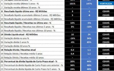 O comparativo entre os balanços de 2017 de Ceará e Fortaleza, via Pluri