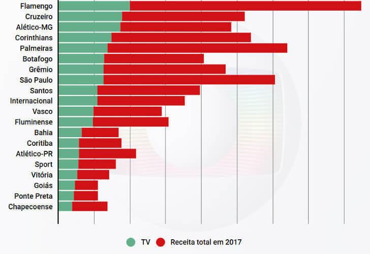 O peso das cotas de TV nos 20 clubes brasileiros de maior receita em 2017