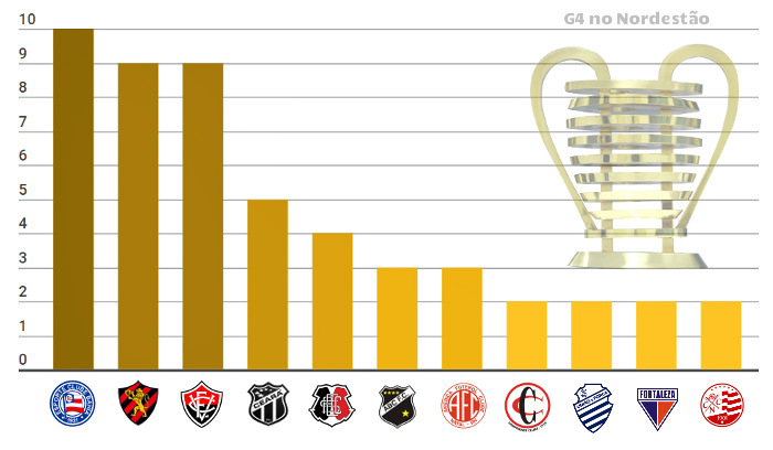 Os 60 semifinalistas nas 15 edições da Copa do Nordeste entre 1994 e 2018