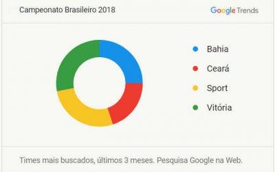 Brasileirão 2018 via análise do Google Trends, focando os clubes do Nordeste