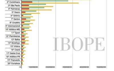 A pesquisa DNA Torcedor 2017 do Ibope, com torcedores e simpatizantes, tem 5 clubes nordestinos acima de 1 milhão
