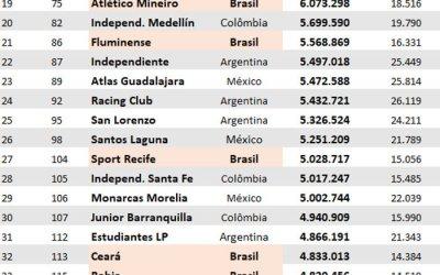 4 clubes do Nordeste no top 200 do ranking mundial de público, via Pluri