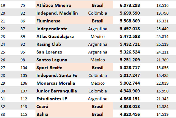 4 clubes do Nordeste no top 200 do ranking mundial de público, via Pluri