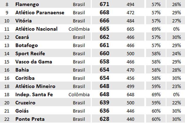 Os 50 clubes que mais jogaram nos últimos 10 anos. Top ten brasileiro