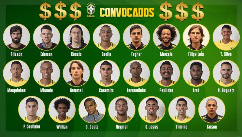 Valor de mercado da Seleção na Copa de 2018 aumenta € 502 mi sobre 2014