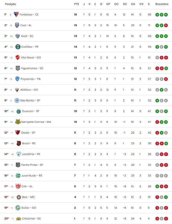 A Classificacao Da Serie B De 2018 Apos A 7ª Rodada Cassio Zirpoli