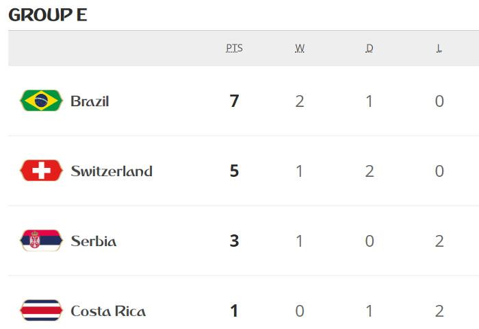 Brasil e Suíça confirmam as vagas no grupo E, como líder e vice-líder