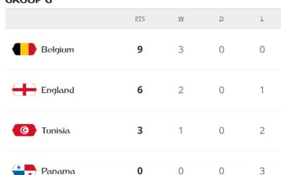 Bélgica vence Inglaterra e lidera o G. Tunísia vence na Copa após 40 anos