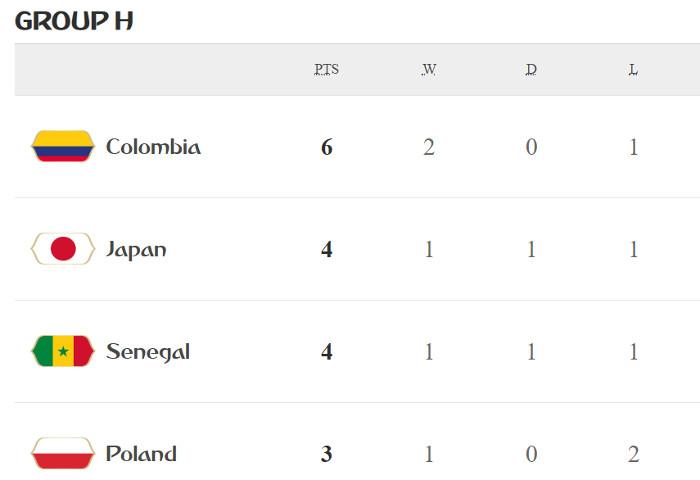 Colômbia lidera o H e Japão passa pela disciplina. África fora após 32 anos