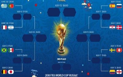As oitavas de final da Copa do Mundo de 2018, com 4 times sul-americanos
