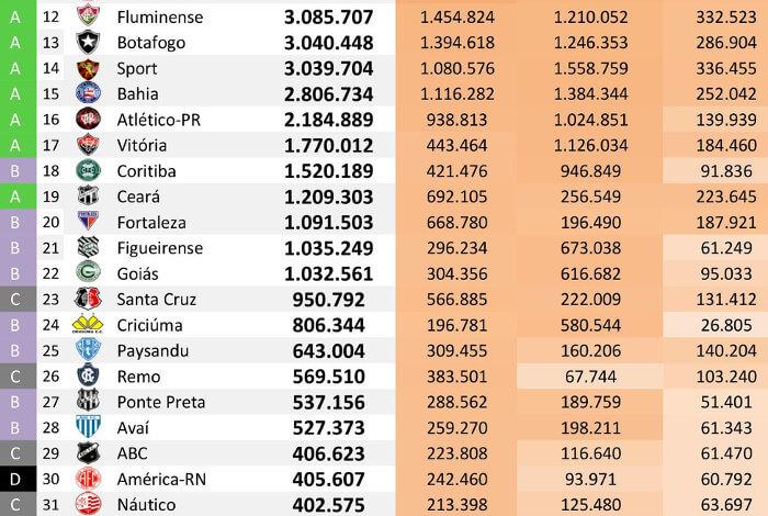 As redes sociais dos 40 maiores clubes do Brasil até junho de 2018, via Ibope