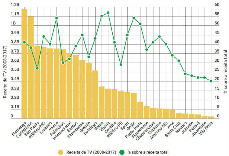 O impacto da TV nas receitas de 30 clubes brasileiros de 2008 a 2017