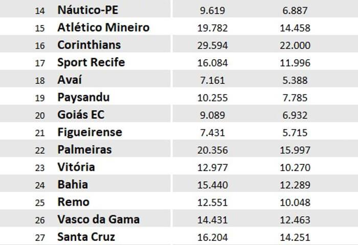 O impacto dos Estaduais na média de público dos clubes do NE em 10 anos