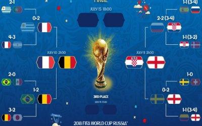 As semifinais da Copa do Mundo de 2018, sem seleções sul-americanas