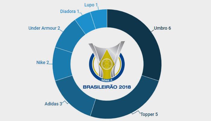Os fornecedores de material esportivo dos 60 times das Séries A, B e C de 2018