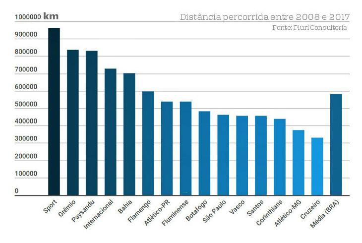 As maiores distâncias percorridas no futebol. Só o Sport viajou 962.000 km