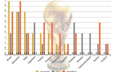 O ranking de pontos da Copa do Mundo, com 79 seleções de 1930 a 2018