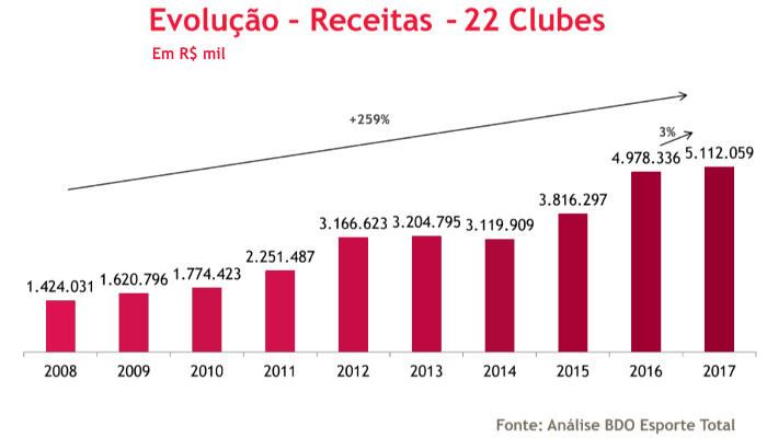 A divisão das receitas de 22 clubes brasileiros, com bolo de R$ 5 bilhões