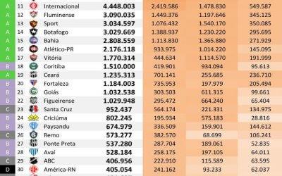 As redes sociais dos 40 maiores clubes do Brasil até agosto de 2018, via Ibope