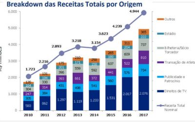 O raio x do Itaú sobre as finanças de 27 clubes brasileiros, com análise de Bahia, Ceará, Sport e Vitória