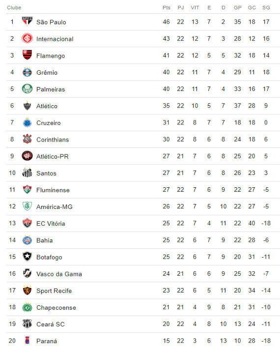 A Classificacao Da Serie A Do Brasileiro De 2018 Apos A 22ª Rodada Cassio Zirpoli