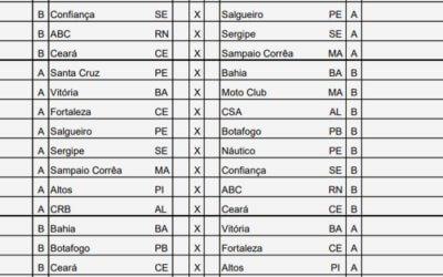 A tabela da Copa do Nordeste de 2019, com a final antes da Copa América