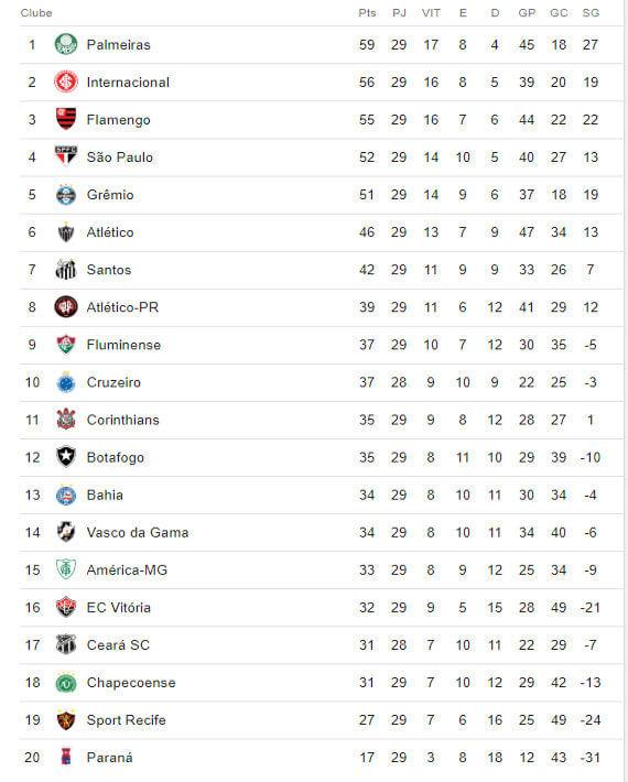 A Classificacao Da Serie A Do Brasileiro De 2018 Apos A 29ª Rodada Cassio Zirpoli