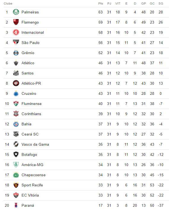 A Classificacao Da Serie A Do Brasileiro De 2018 Apos A 31ª Rodada Cassio Zirpoli