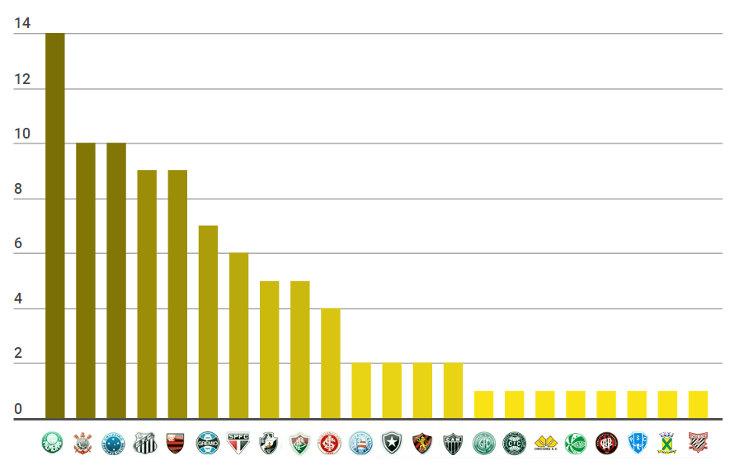 O ranking de títulos nacionais do Brasil, com 95 estrelas douradas