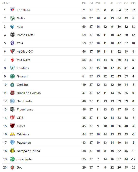 A Classificacao Da Serie B De 2018 Apos A 37ª Rodada Com O Acesso Do Goias Cassio Zirpoli