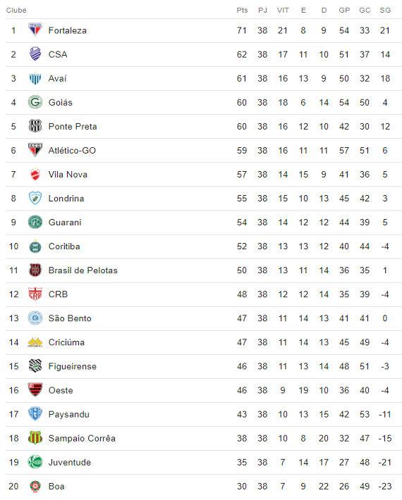 A Classificacao Da Serie B De 2018 Apos 38 Rodadas Com 2 Acessos Do Nordeste Cassio Zirpoli