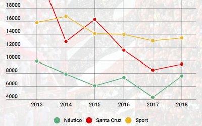 Com apenas 69 jogos, Trio de Ferro leva 711 mil torcedores em 2018. Renda de R$ 9 milhões. Quadro ruim…