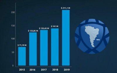 Cotas da Libertadores e Sul-Americana de 2019 com aumento geral de 50%