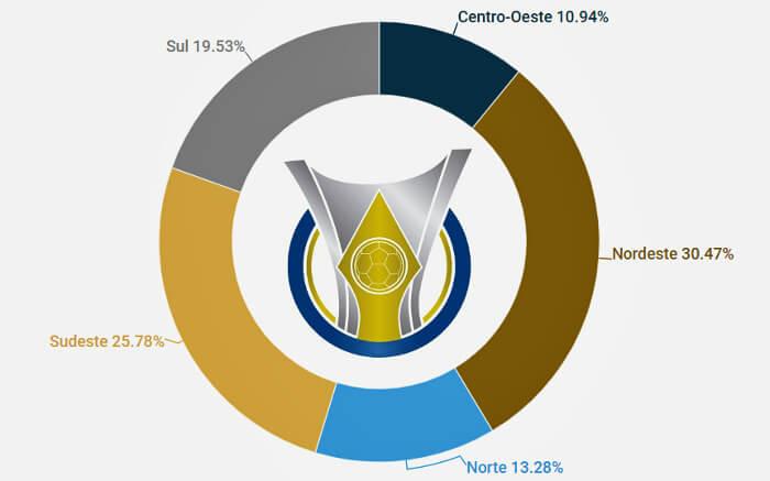 A regionalização das séries A, B, C e D do Brasileiro de 2019, com 128 clubes