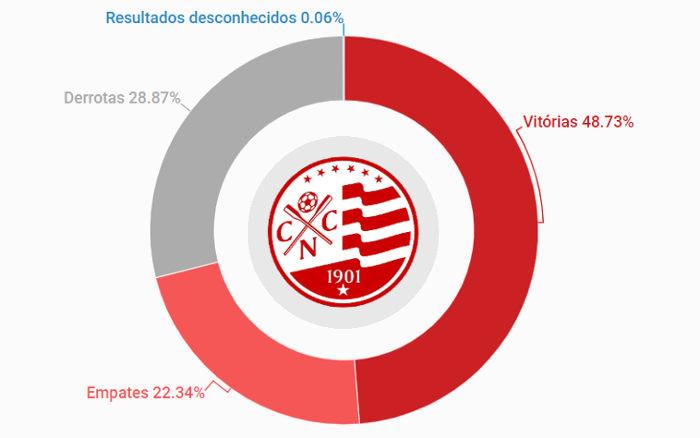 O histórico do Náutico, com 4.777 jogos de 1909 a 2018. Aproveitamento de 56%