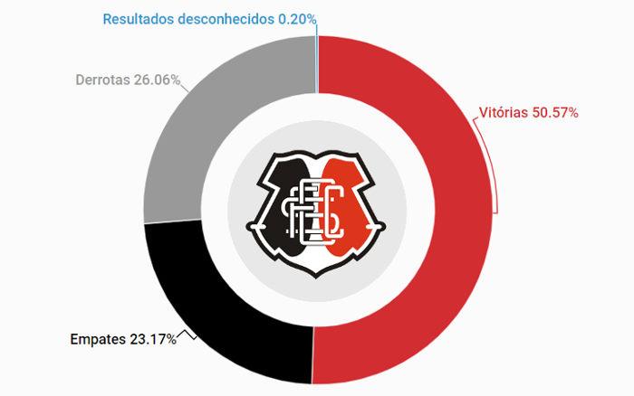 O histórico do Santa Cruz, com 5.122 jogos de 1914 a 2018. Aproveitamento de 58%